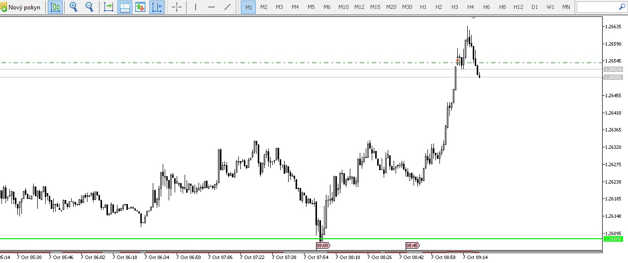 Daily high low close forex