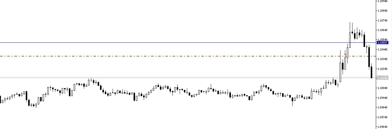 Eurusd fake break